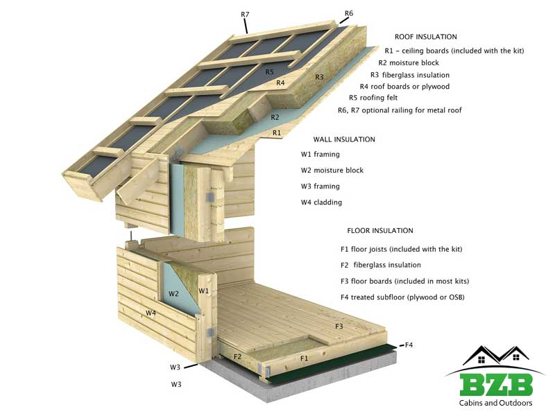 Cabin Insulation Bzbcabinsandoutdoors